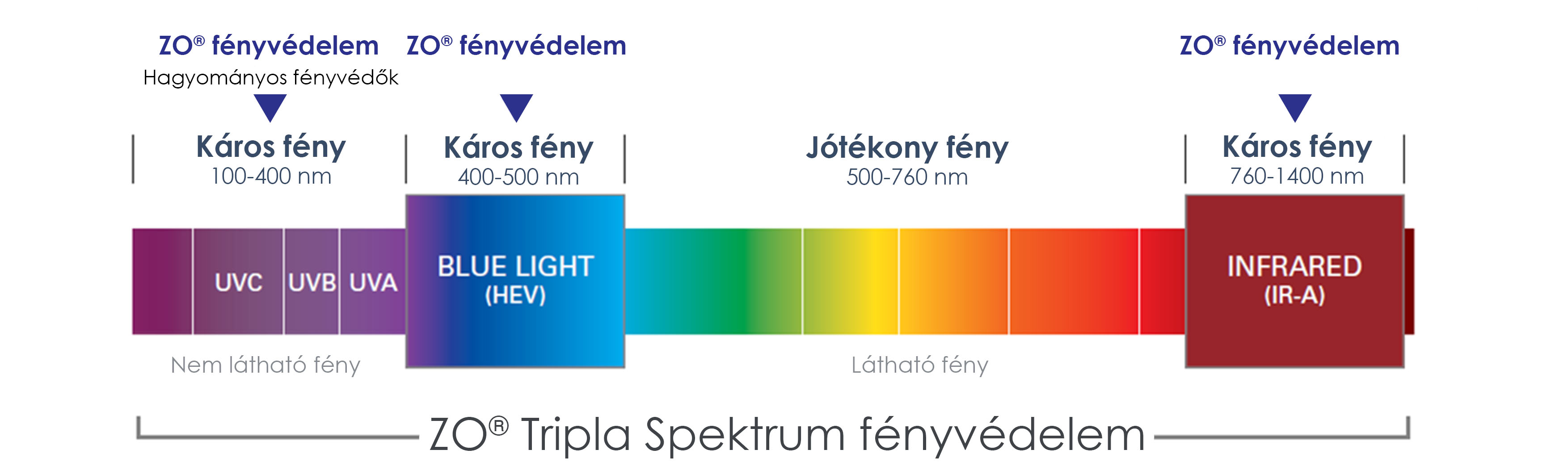A fény spektruma
